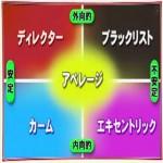 YG性格検査(矢田部ギルフォード性格診断)